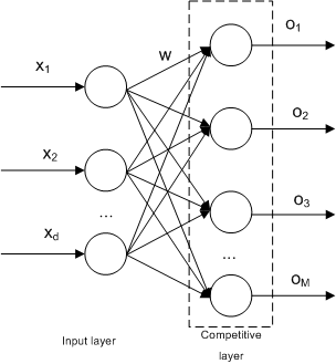Competitive neural network architecture