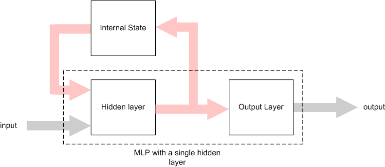 Architecture of an Elman Network