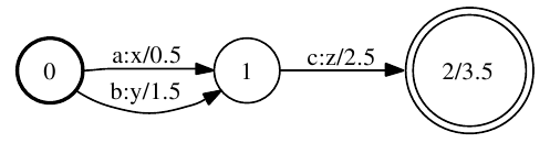 Figure 1: Example weighted finite-state transducer