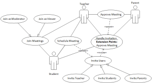 Collaboration activities use case diagram