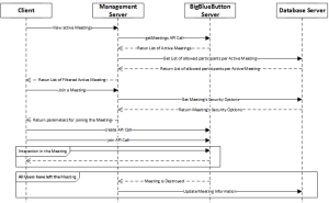 Collaboration Activities Sequence Diagram