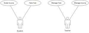 E-learning Activities Use Case diagram
