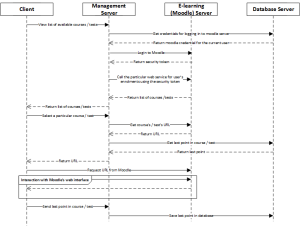 E-learning activity sequence diagram