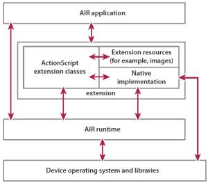 Figure 1: Adobe AIR native extension architecture